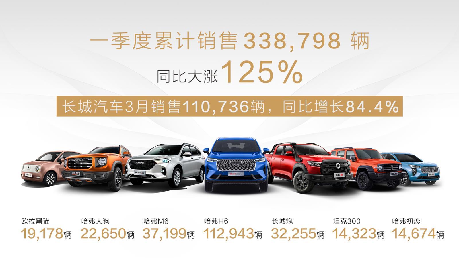 长城汽车一季度销量数据 .jpeg