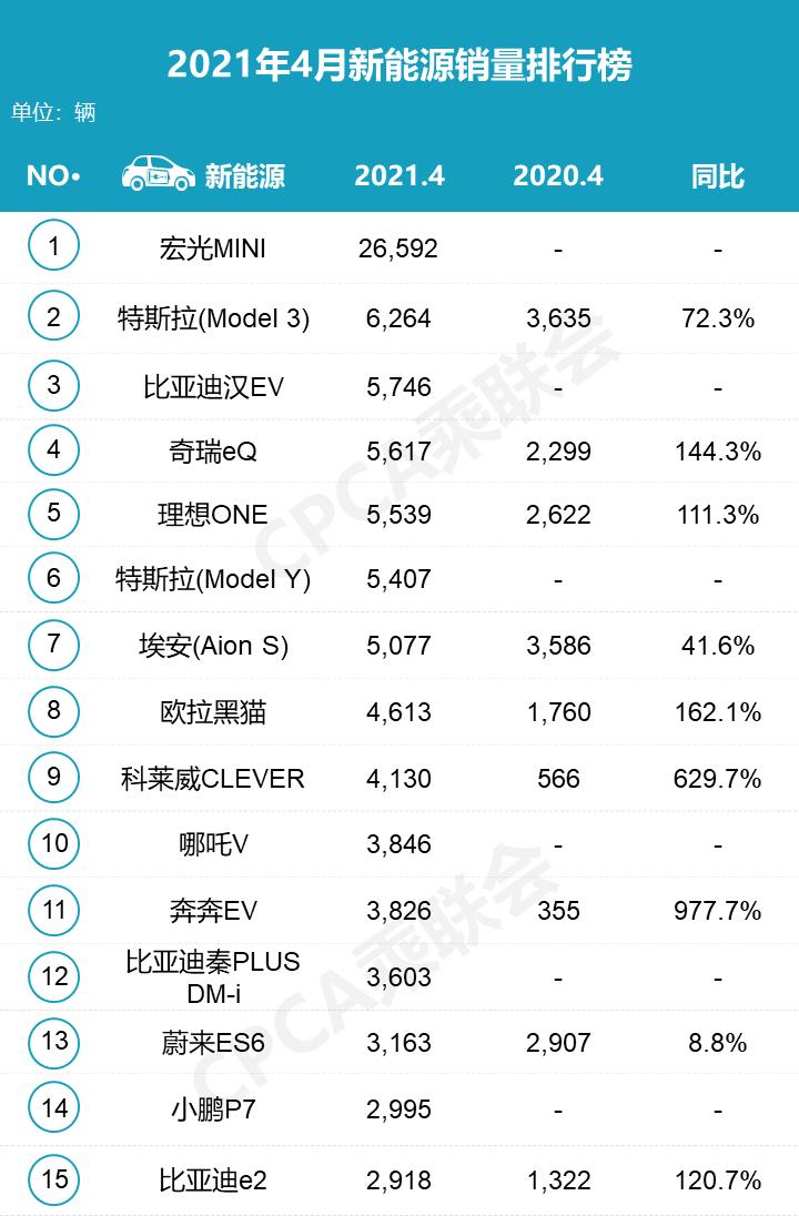 4月新能源车销量TOP15:宏光MINIEV一骑绝尘 特斯拉依旧强势