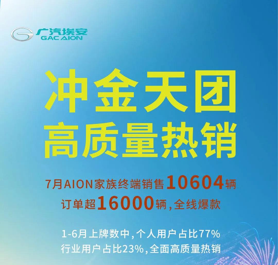 """广汽埃安7月销量再破万,超""""蔚小理"""",1-6月个人用户占比近8成"""